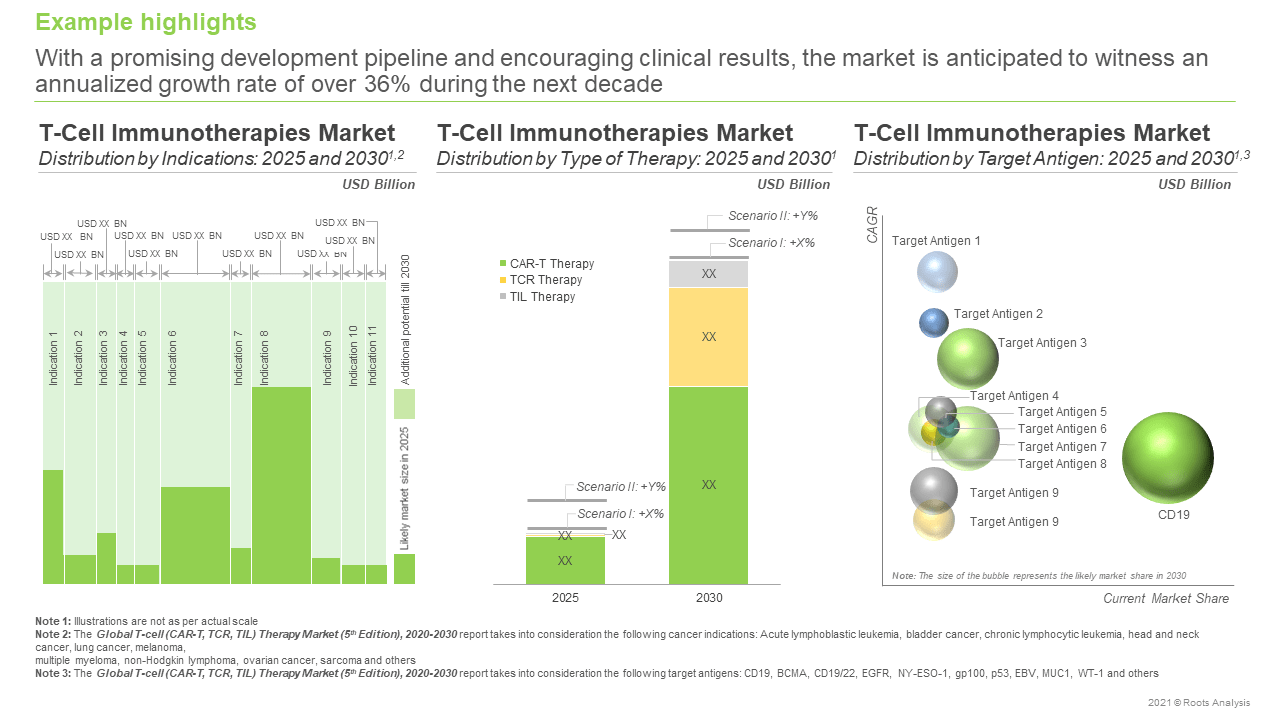 Global-T-Cell-(CAR-T TCR and TIL)-Therapy-Market-Distribution-by-Indications