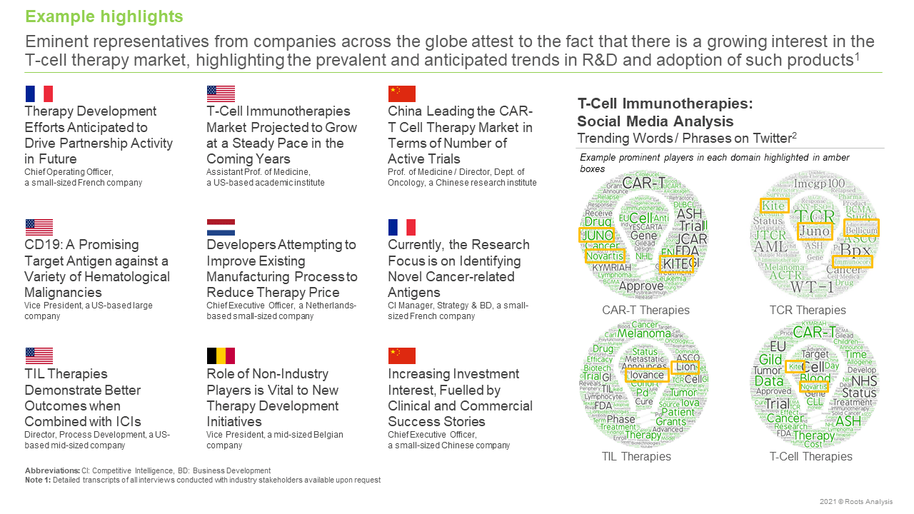 Global-T-Cell-(CAR-T TCR and TIL)-Therapy-Market-Example-highlight