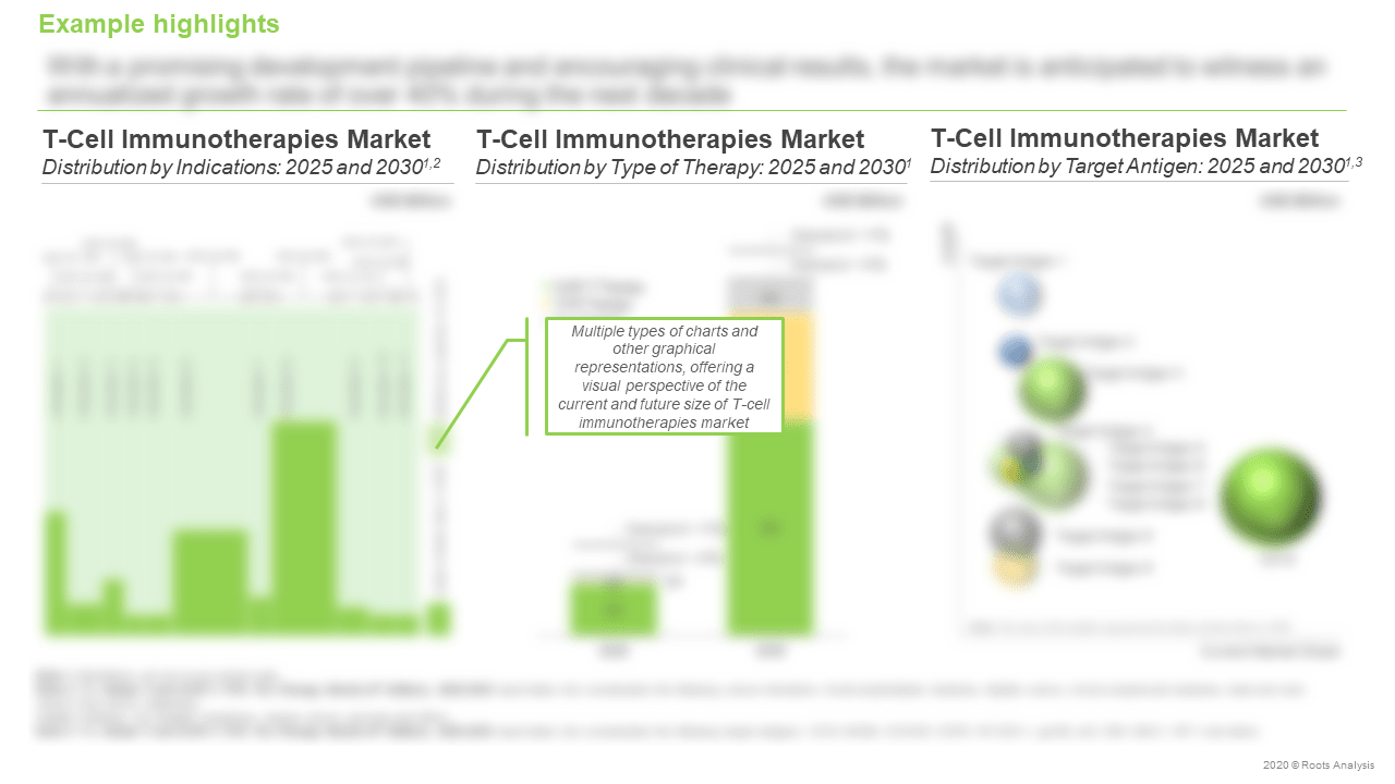 Global-T-Cell-Therapy-Market-Distribution-by-Indications