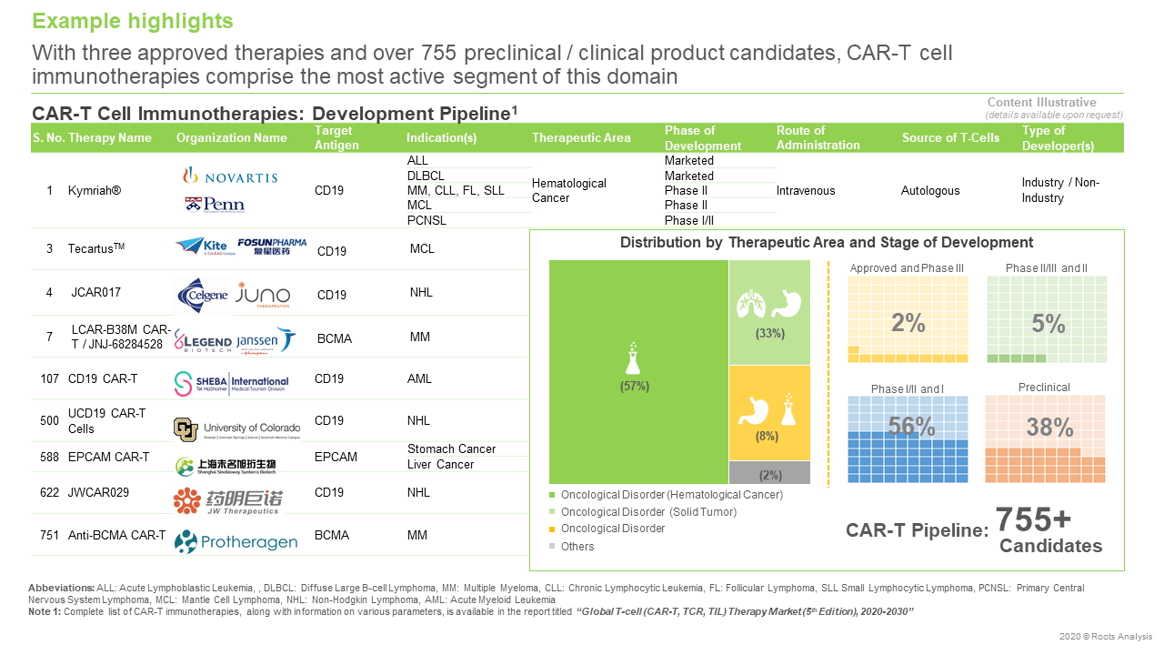 Global-T-Cell-Therapy-Market-Pipeline