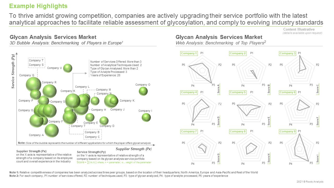 Glycosylation-Analysis-Services-Market-3D-Bubble-Analysis