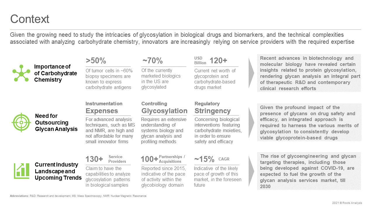 Glycosylation-Analysis-Services-Market-Context