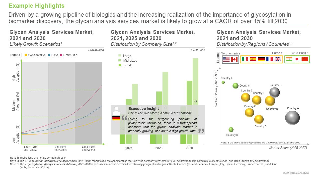 Glycosylation-Analysis-Services-Market-Future-Forecast