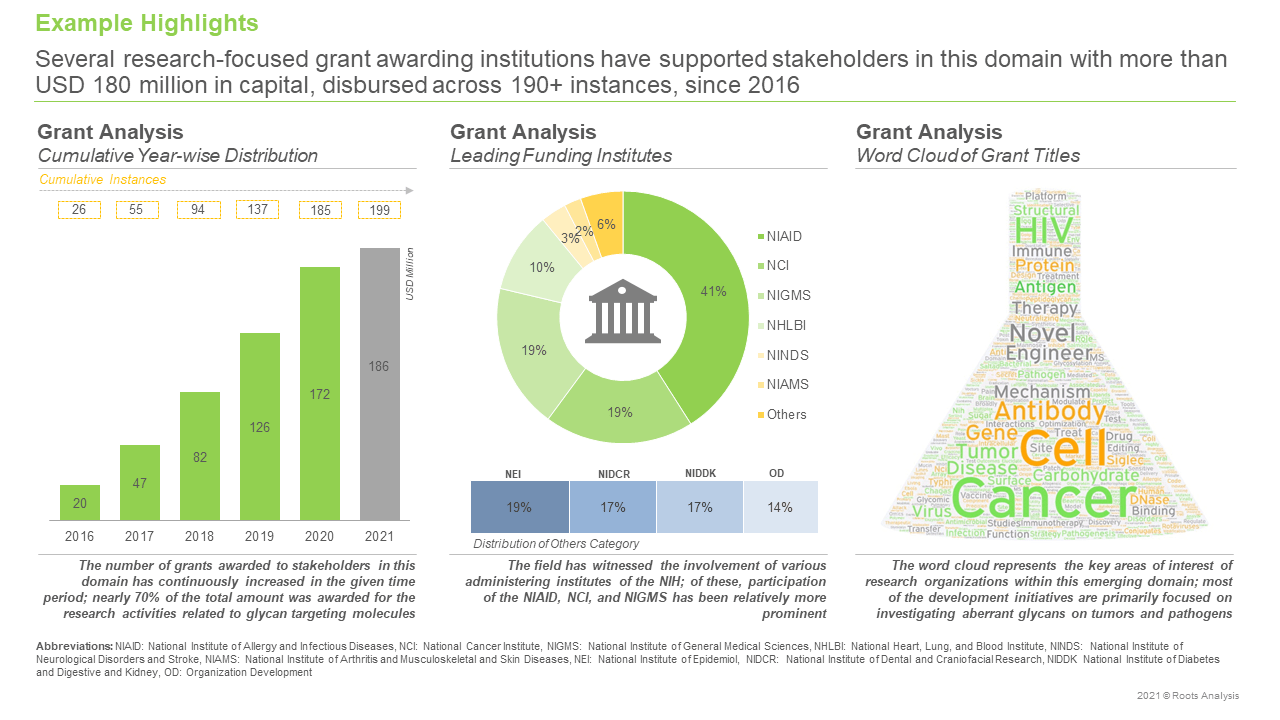 Glycosylation-Analysis-Services-Market-Grant-Analysis