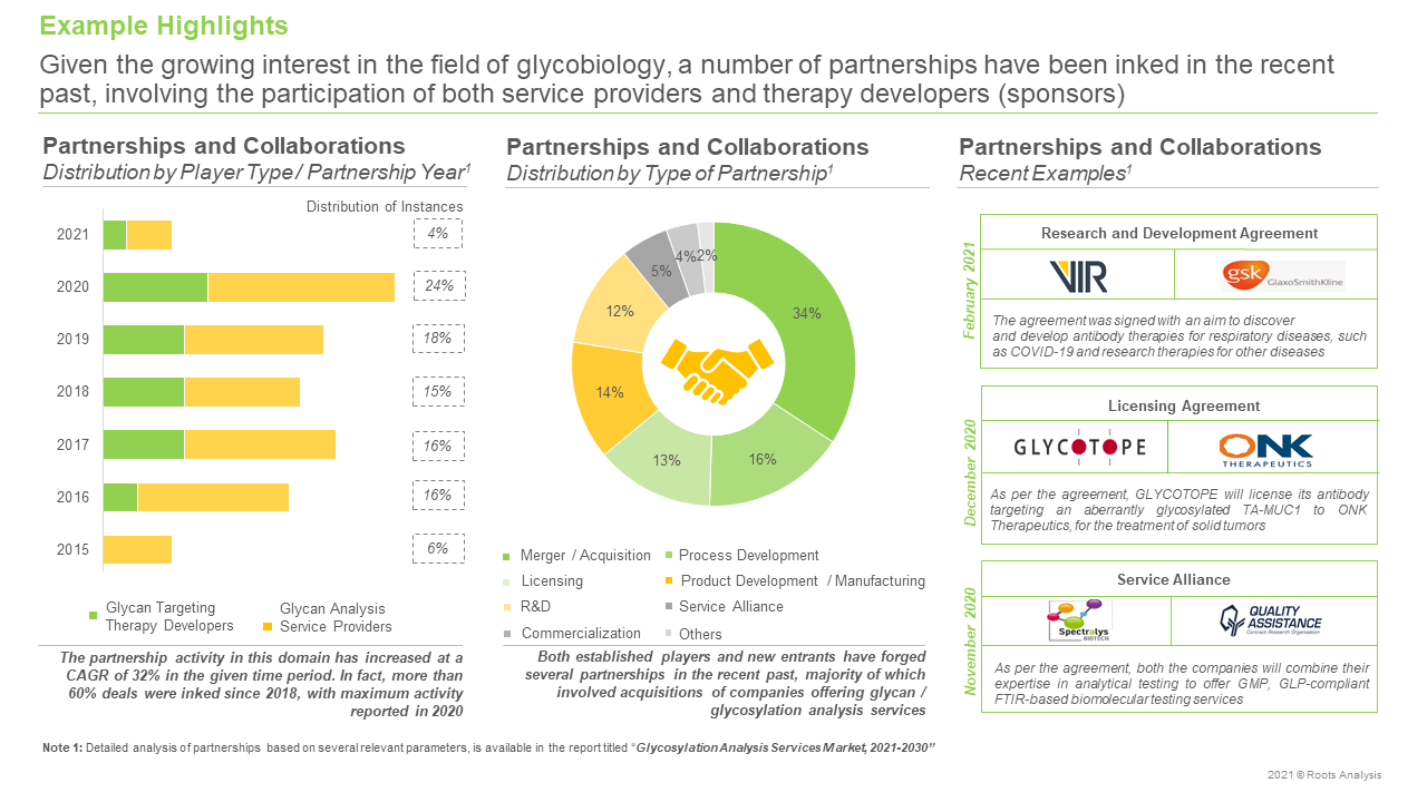 Glycosylation-Analysis-Services-Market-Partnerships-and-Collaborations