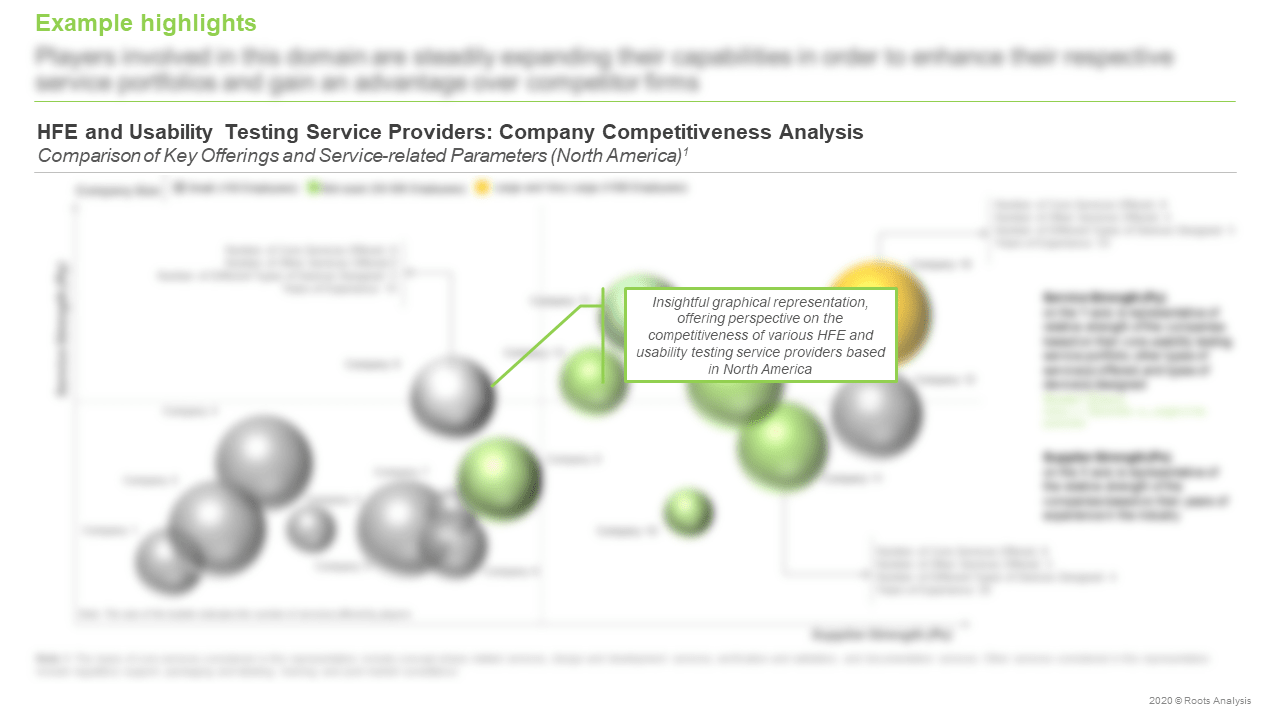 HFE-and-Usability-Testing-Services-Market-Company-Competitiveness-Analysis