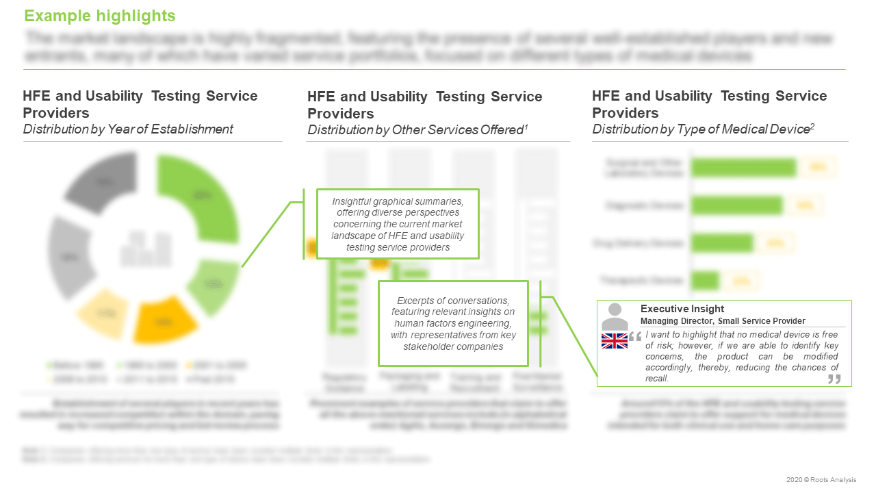 HFE-and-Usability-Testing-Services-Market-Distribution-by-Year-of-Establishment