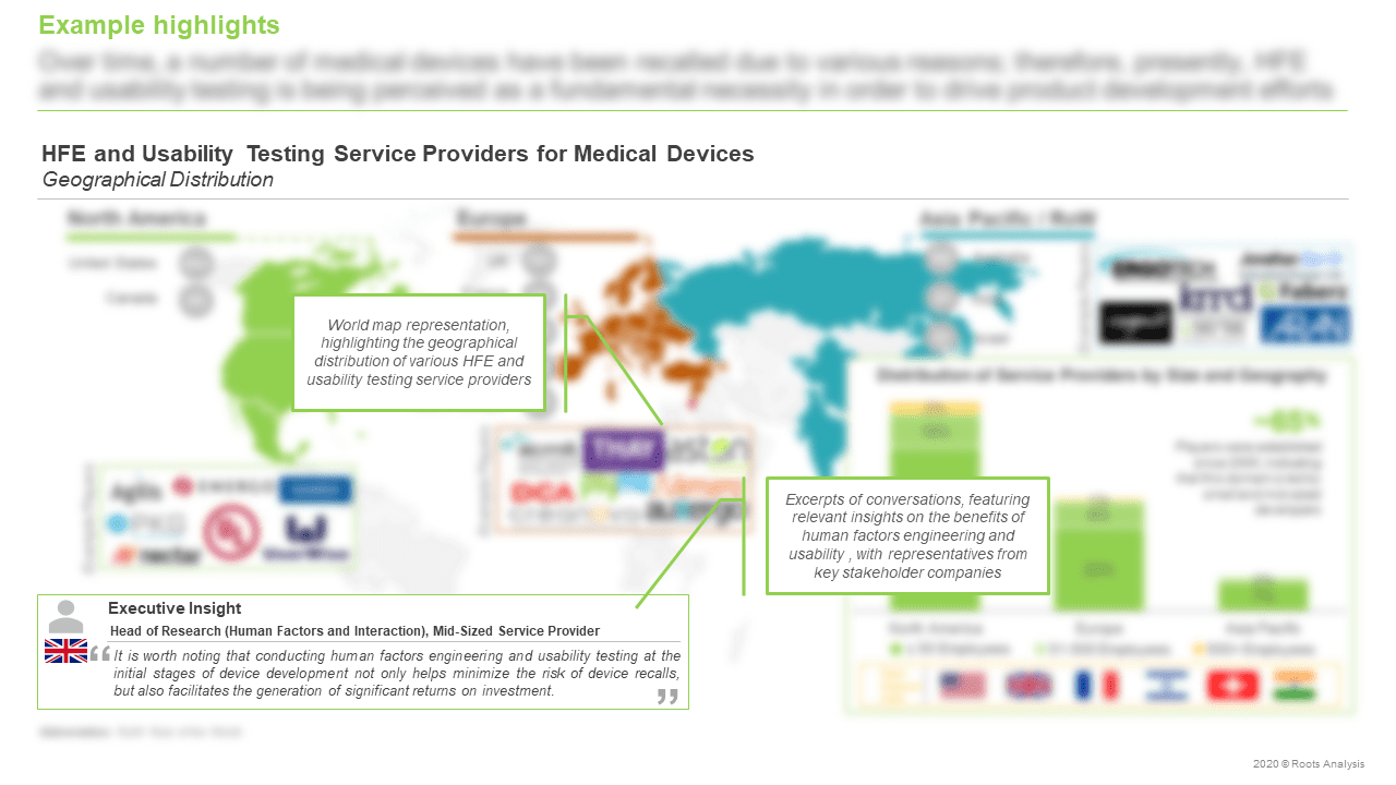 HFE-and-Usability-Testing-Services-Market-Geographical-Distribution
