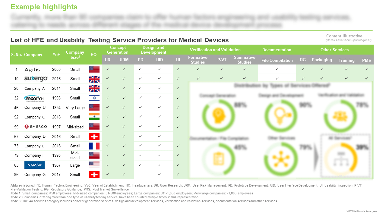 HFE-and-Usability-Testing-Services-Market-List-of-Service-Providers