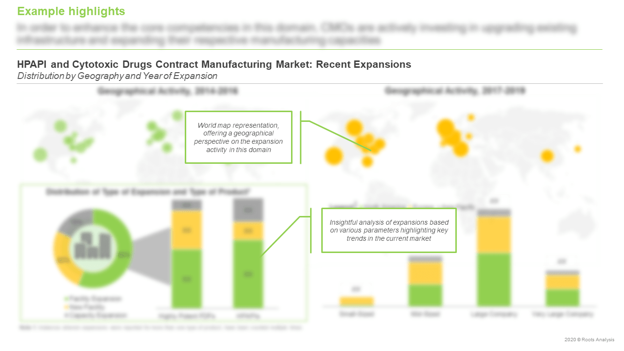 HPAPI-and-Cytotoxic-Drugs-Manufacturing-Recent-Expansions