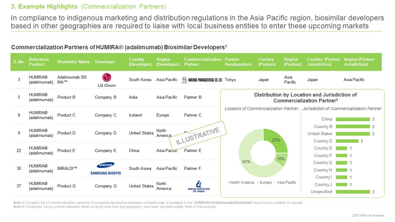 HUMIRAR-(Adalimumab)-Biosimilars-Pipeline-Review-and-Partnerships-Commercialization-Partners