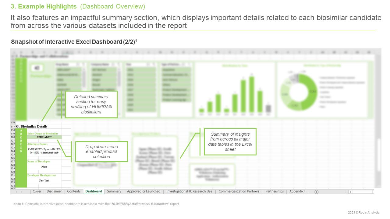 HUMIRAR-(Adalimumab)-Biosimilars-Pipeline-Review-and-Partnerships-Dashboard-Overview-Biosimilar-Candidate