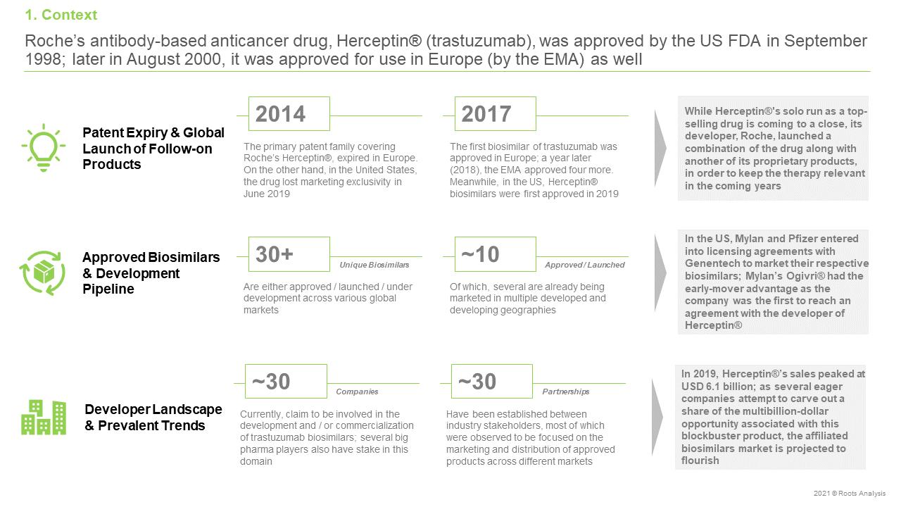 Herceptin®-(Trastuzumab)-Biosimilars-Context