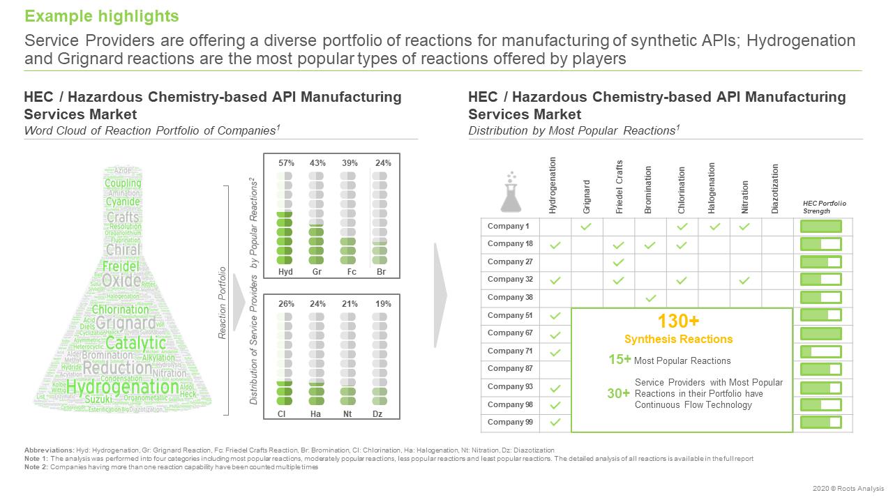 High-Energy-Chemistry-Hazardous-Chemistry-based-API-Manufacturing-Services-Market-Portfolio-of-reactions
