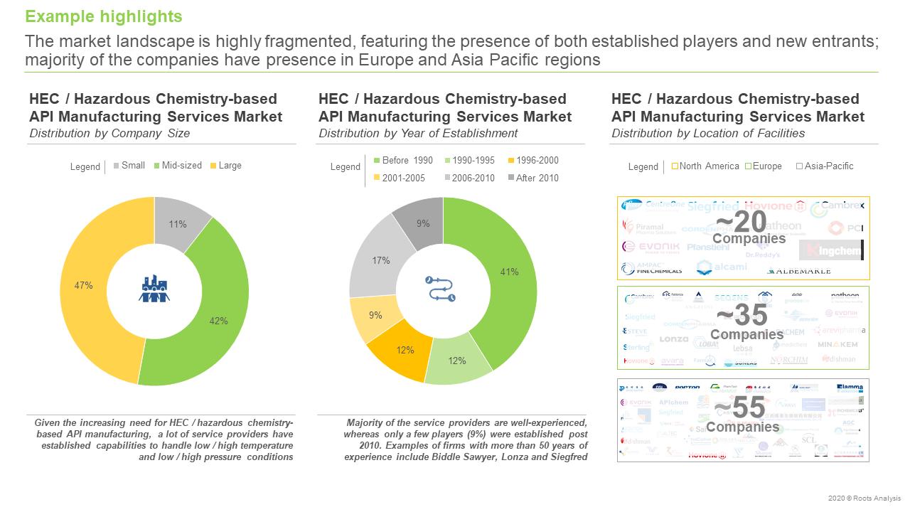 High-Energy-Chemistry-Hazardous-Chemistry-based-API-Manufacturing-Services-Market-landscape