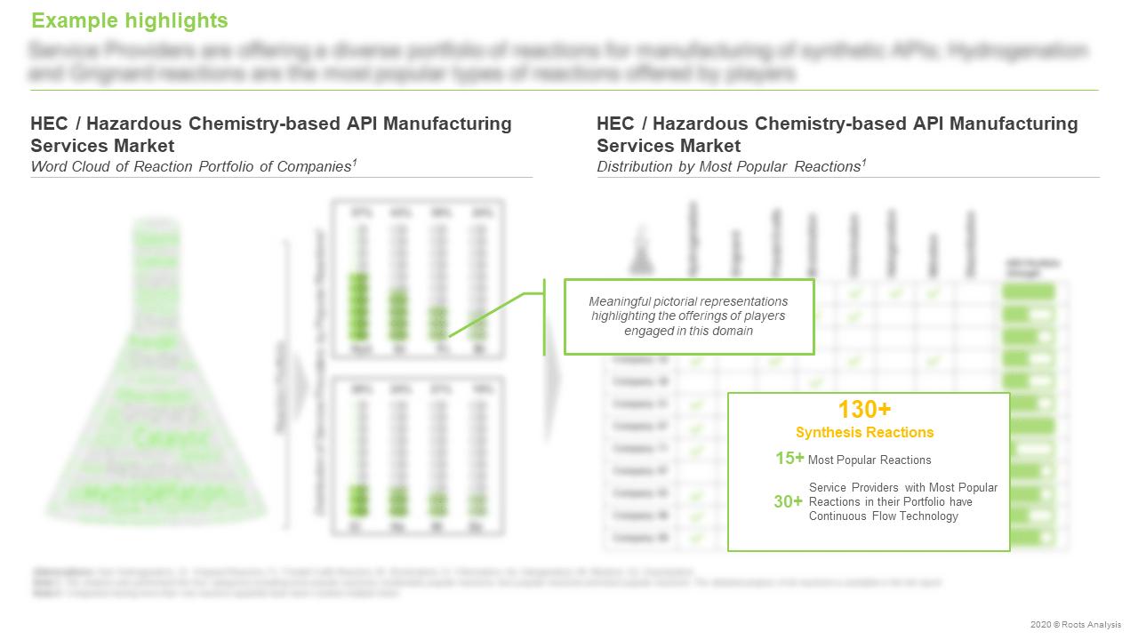 High-Energy-Chemistry-Word-Cloud-of-Reaction-Portfolio-of-Companies