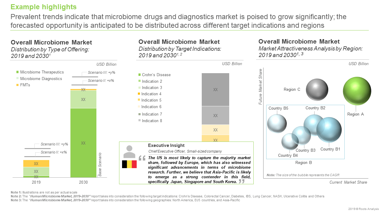 Human-Microbiome-Market -Overall-Microbiome-market