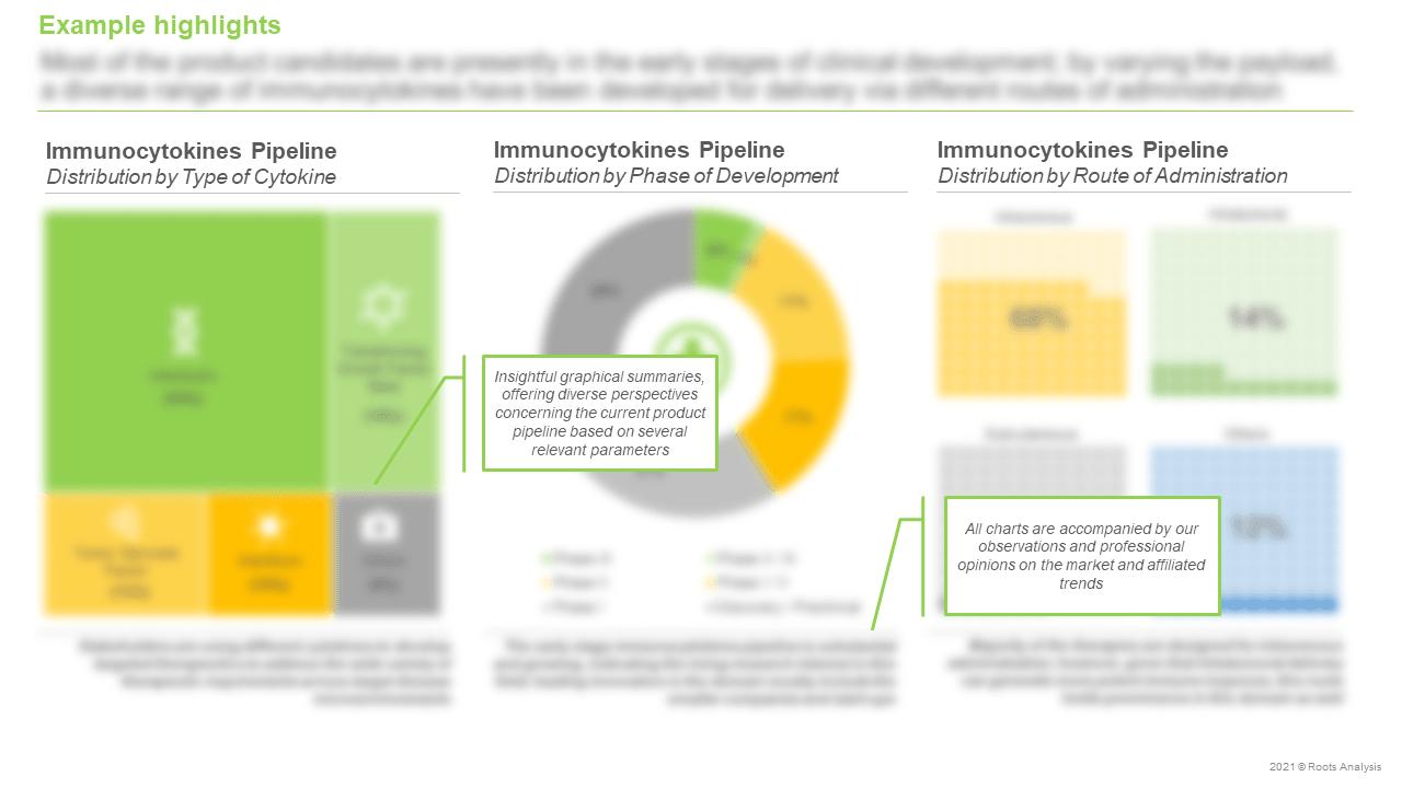 Immunocytokines-Market-Distribution-by-Type-of-Cytokine