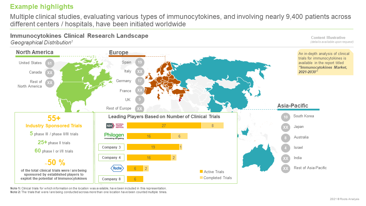 Immunocytokines-Market-Geographical-Distribution