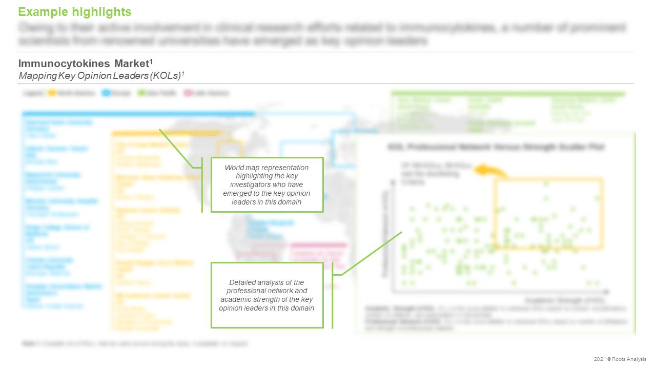 Immunocytokines-Market-Mapping-Key-Opinion-Leaders