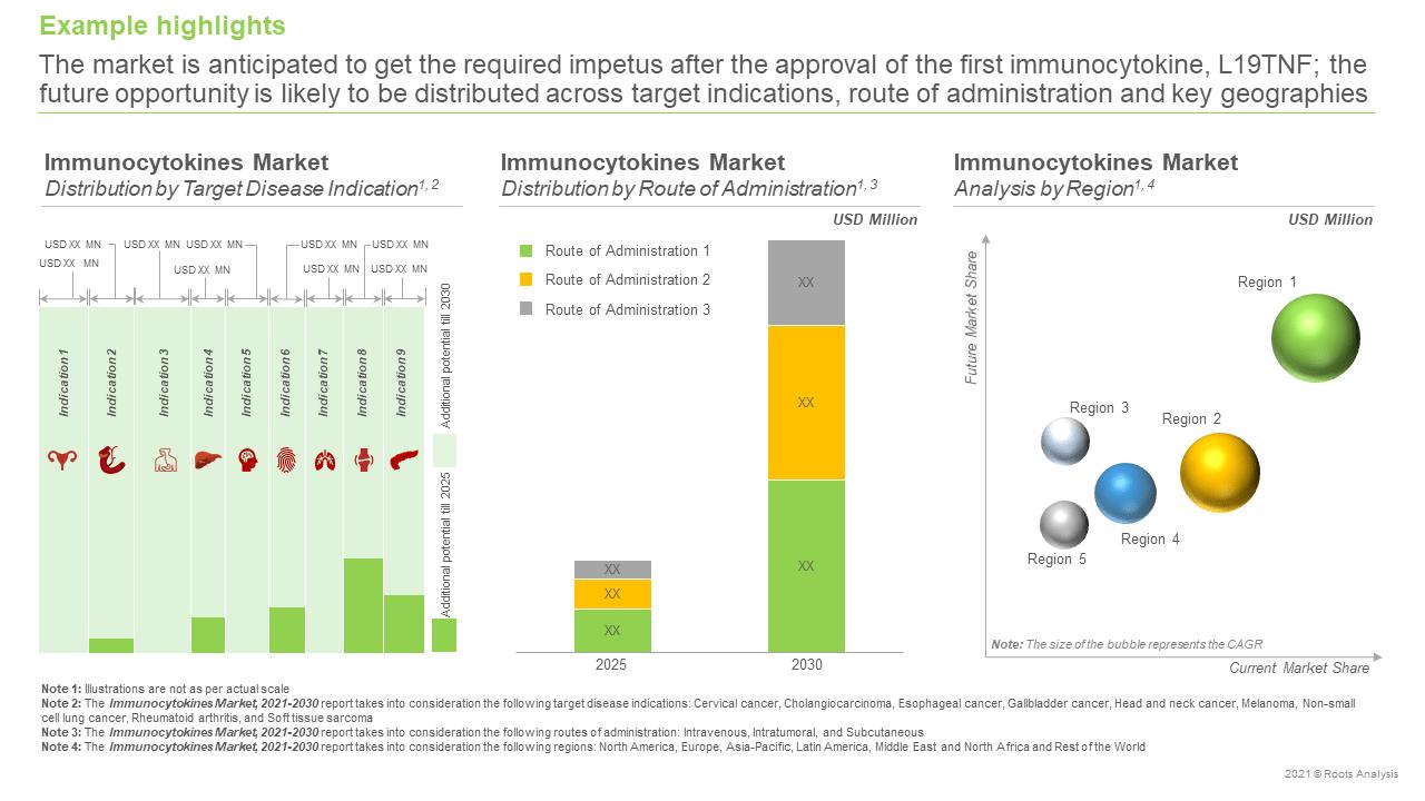 Immunocytokines-Market-Market-Forecast
