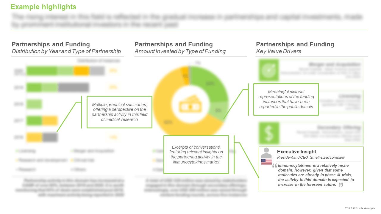 Immunocytokines-Market-Partnerships-and-Funding