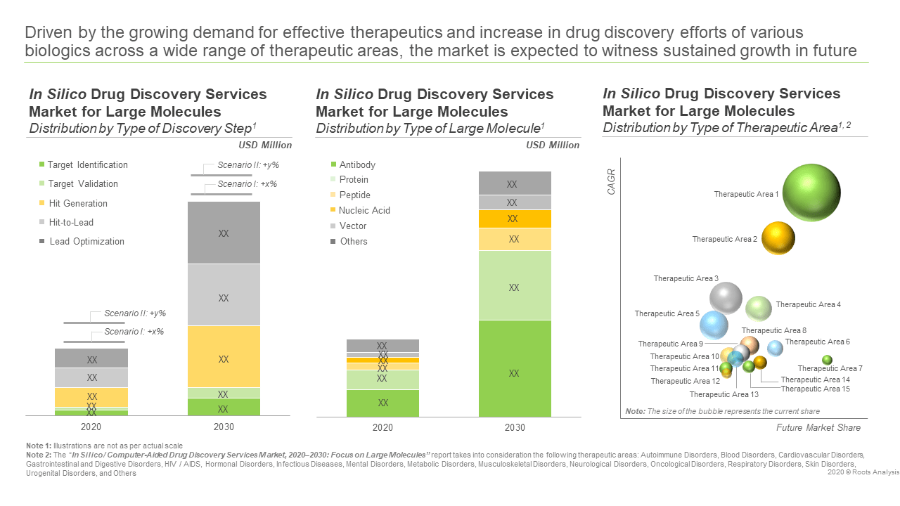 In Silico Drug Discovery Services Market - Opportunity Analysis