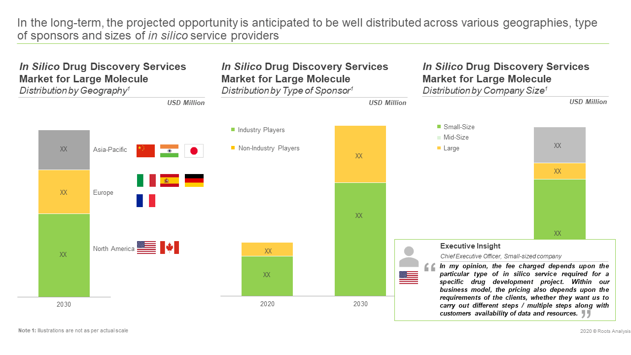 In Silico Drug Discovery Services Market - Segmentation