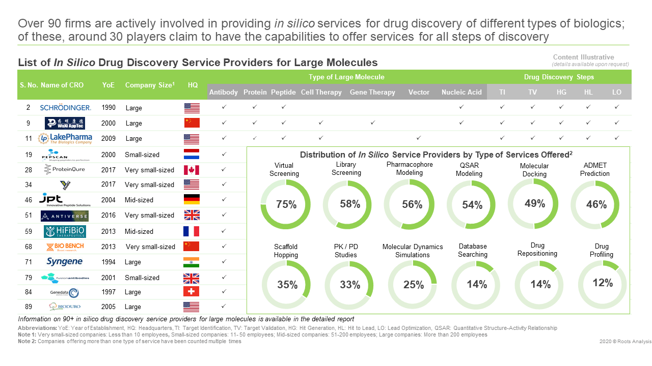 In Silico Computer-Aided Drug Discovery Services Market-Service Providers