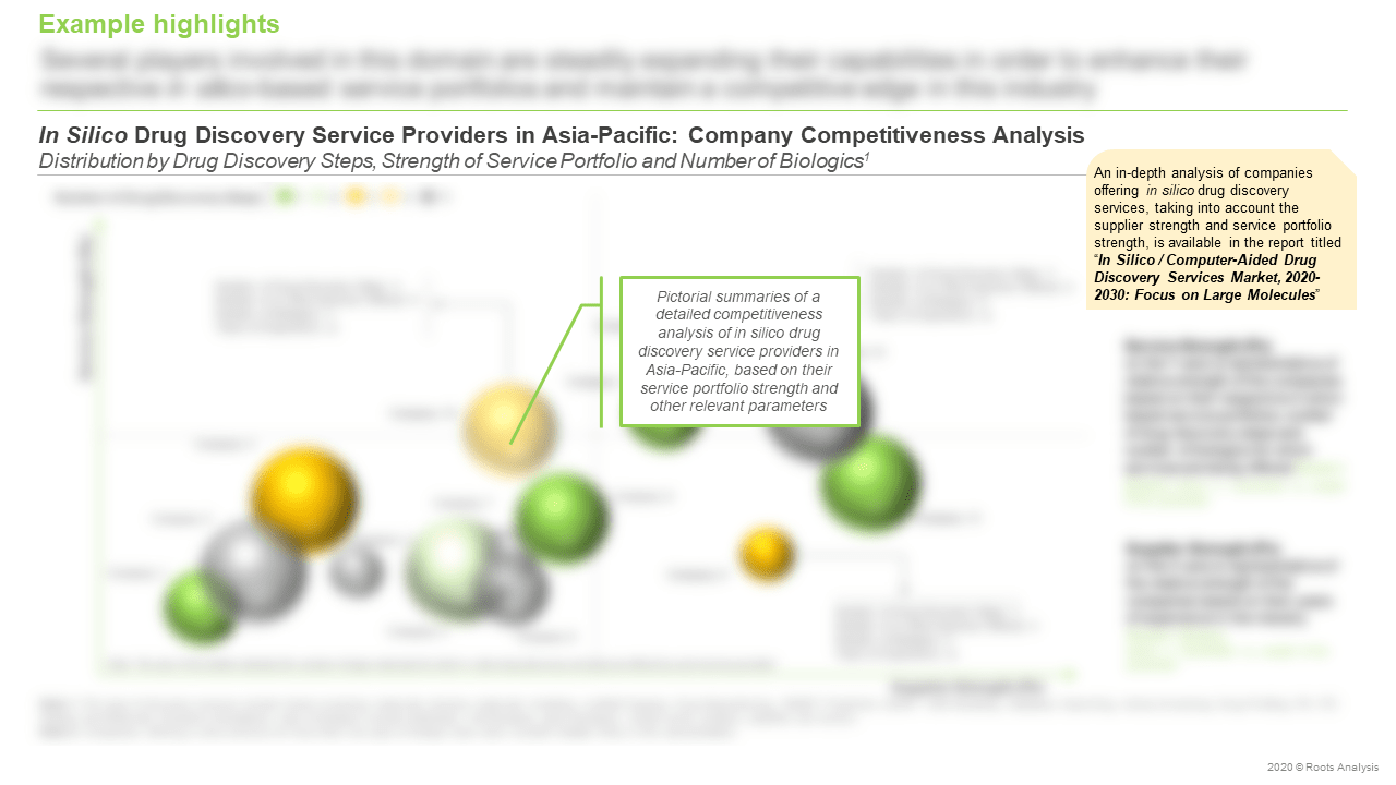 In-Silico-Drug-Discovery-Services-Market-Competitiveness-Analysis
