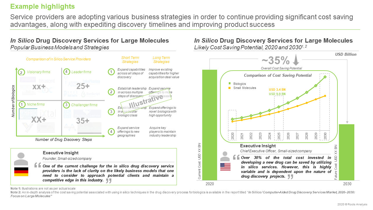 In-Silico-Drug-Discovery-Services-Market-Cost-analysis