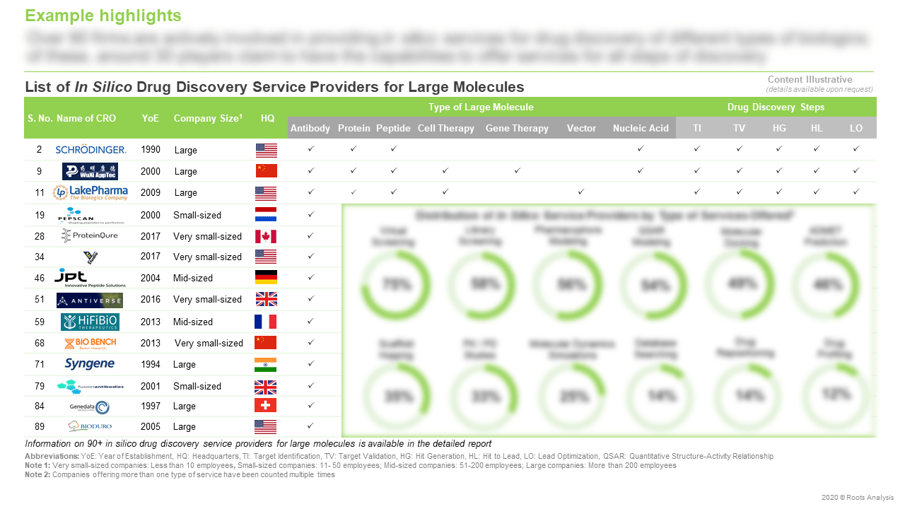 In-Silico-Drug-Discovery-Services-Market-List