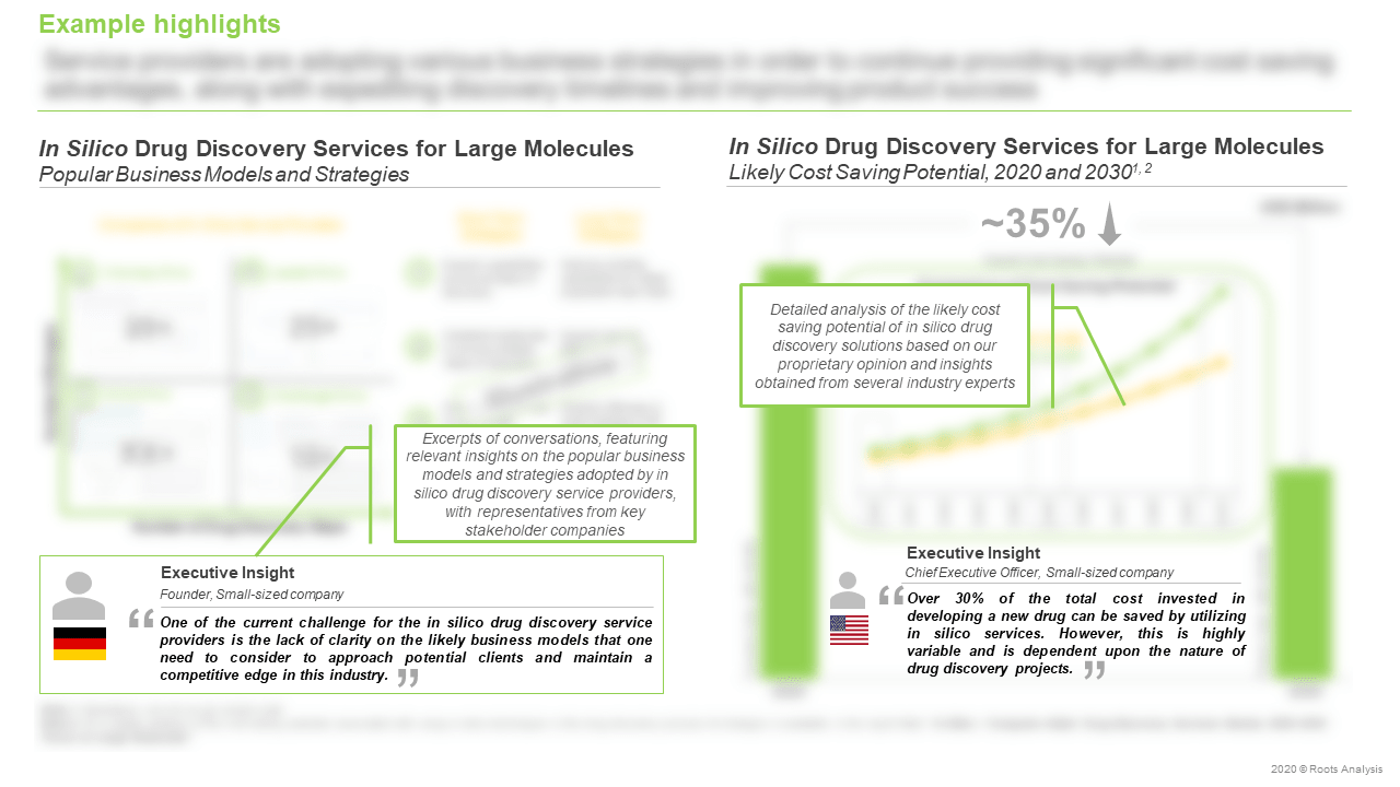 In-Silico-Drug-Discovery-Services-Market-Popular-Business-Models-and-Strategies