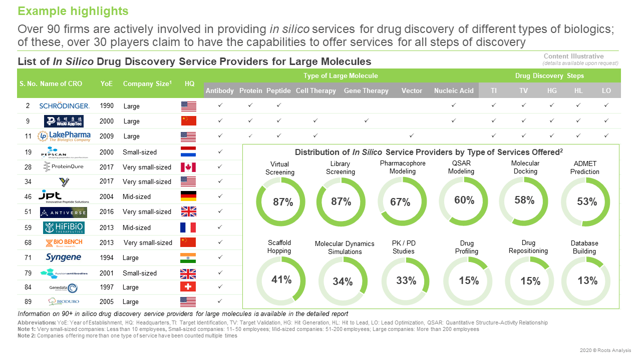 In-Silico-Drug-Discovery-Services-Market-Service-providers