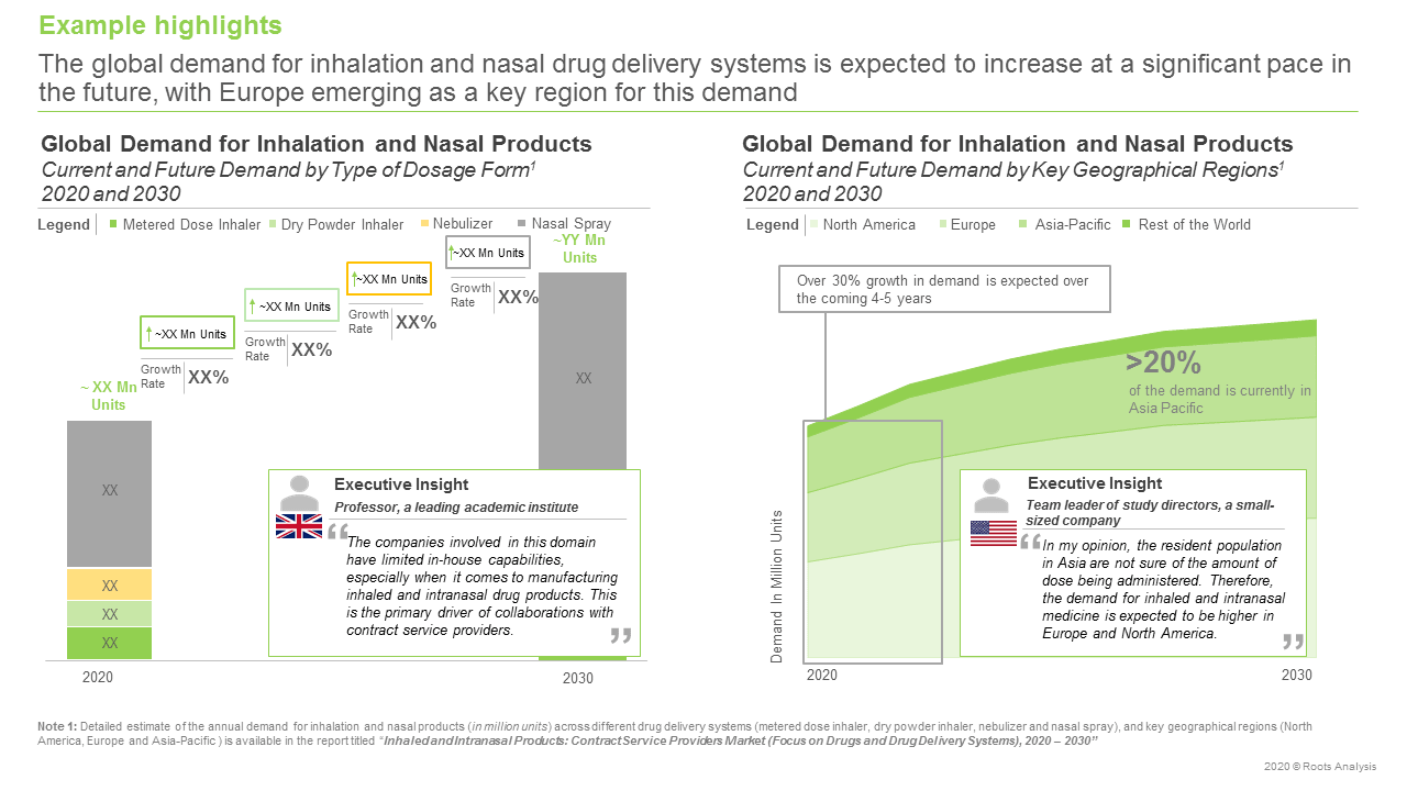 Inhaled-and-Intranasal-Products-Global-Demand