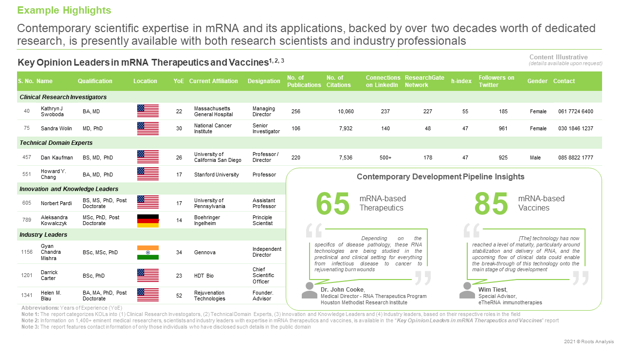 Key-Opinion-Leaders-in-mRNA-Therapeutics-and-Vaccines-Contemporary-Scientific-Expertise