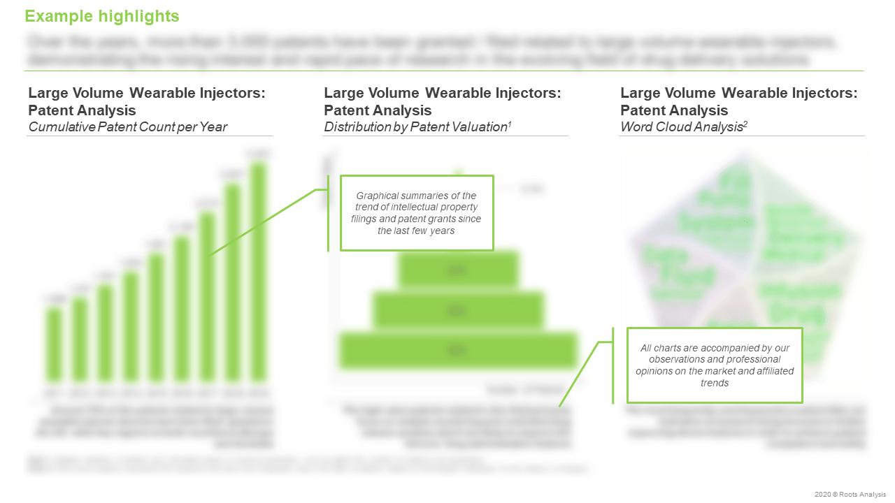 Large-Volume-Wearable-Injectors-Market-Cumulative-Patent