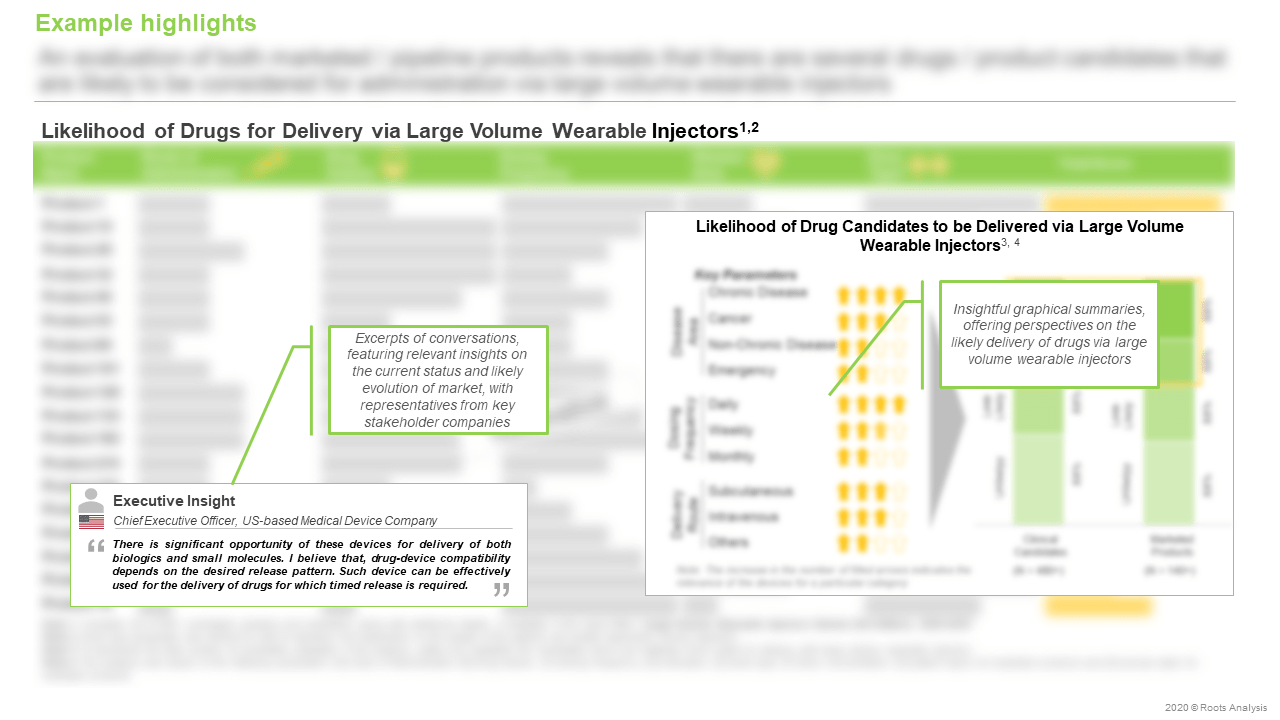 Large-Volume-Wearable-Injectors-Market-Likelihood-of-Drugs-for-Delivery