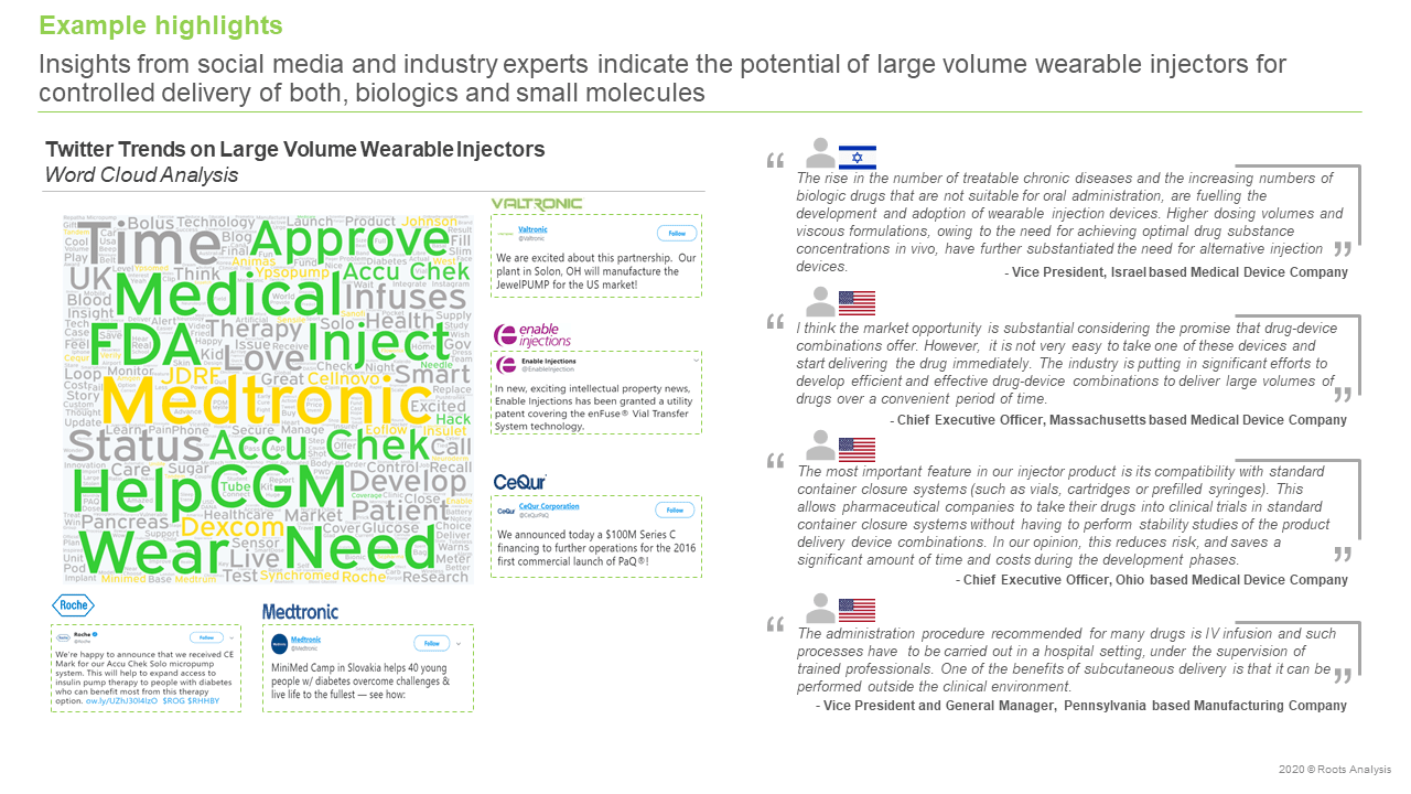 Large-Volume-Wearable-Injectors-Market-Word- cloud-analysis