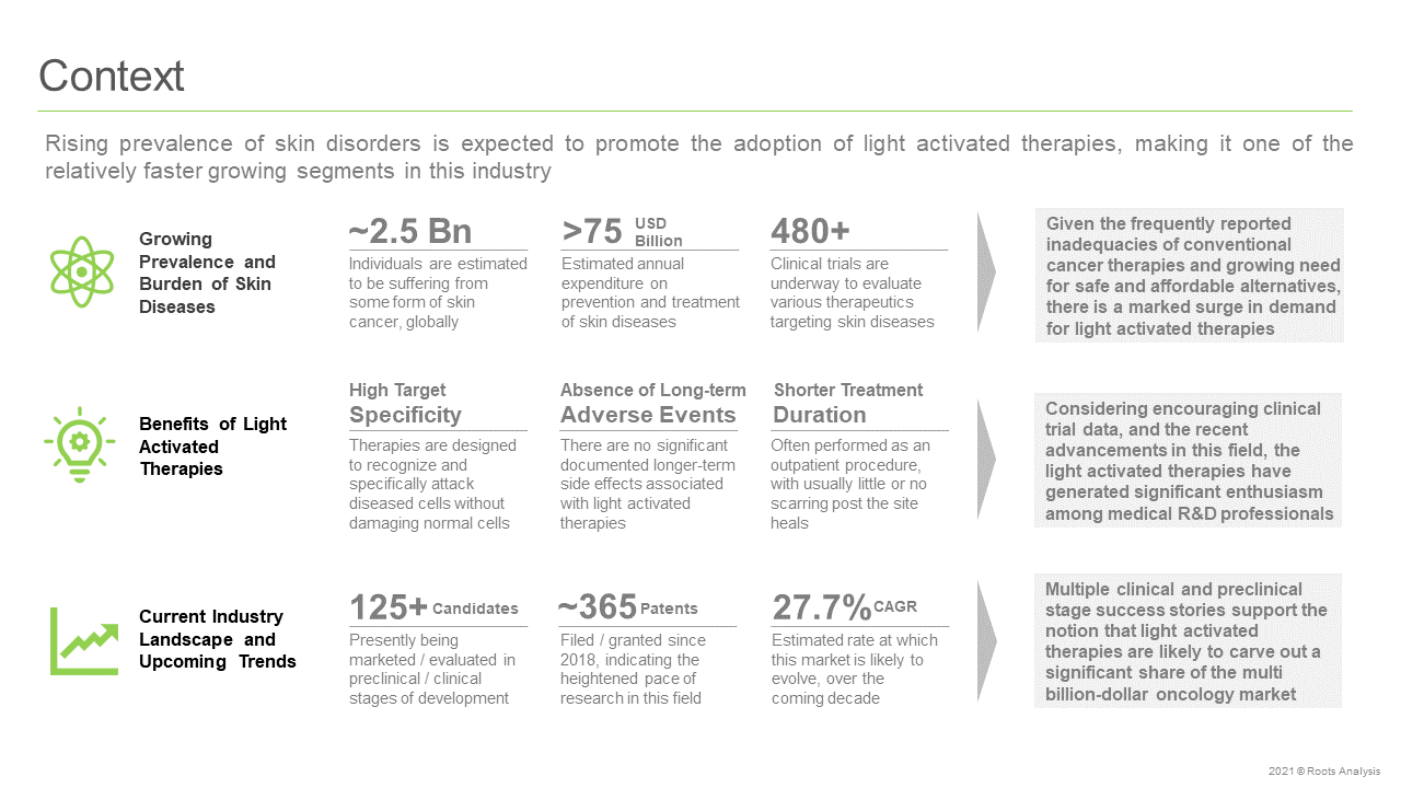 Light-Activated-Therapies-Market-Context
