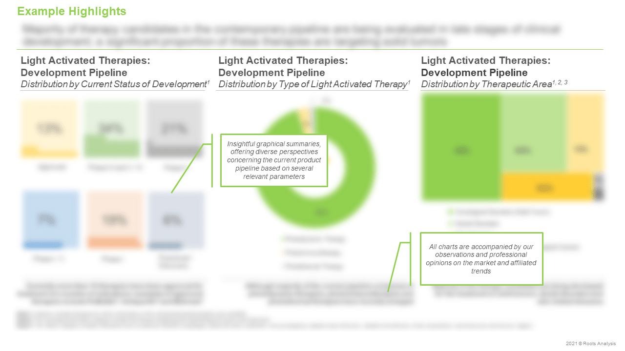 Light-Activated-Therapies-Market-Distribution