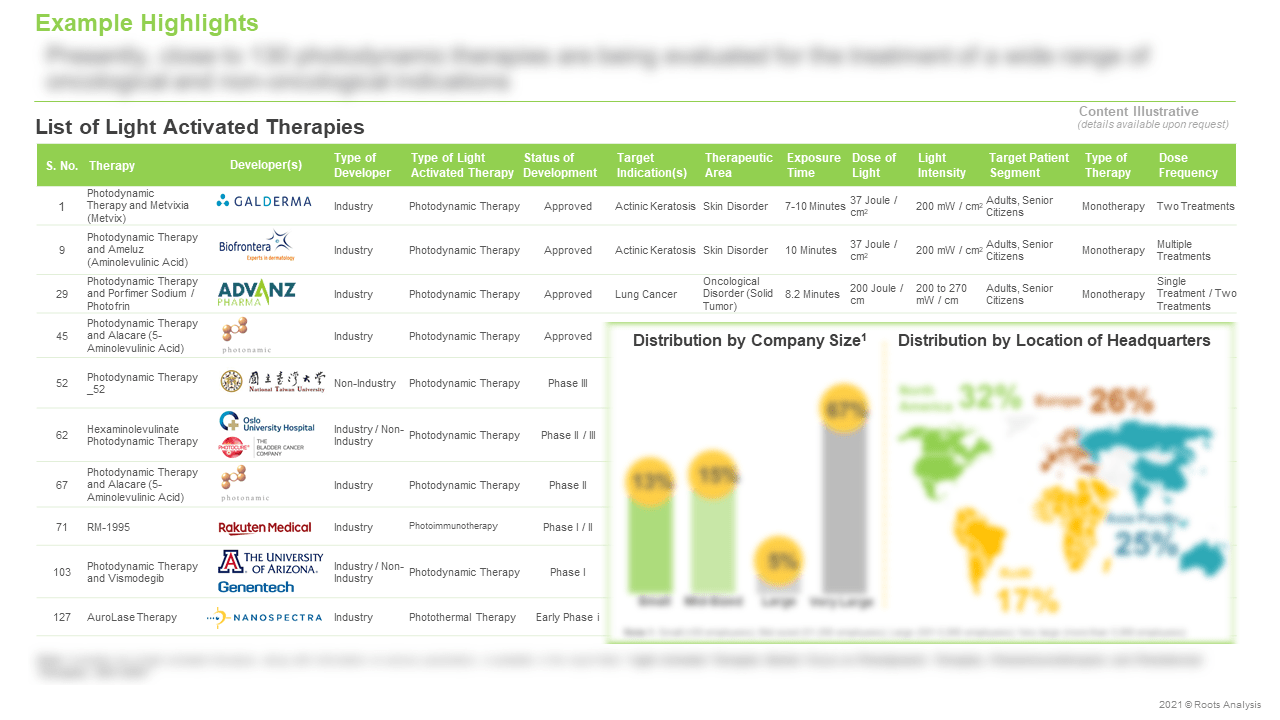 Light-Activated-Therapies-Market-List