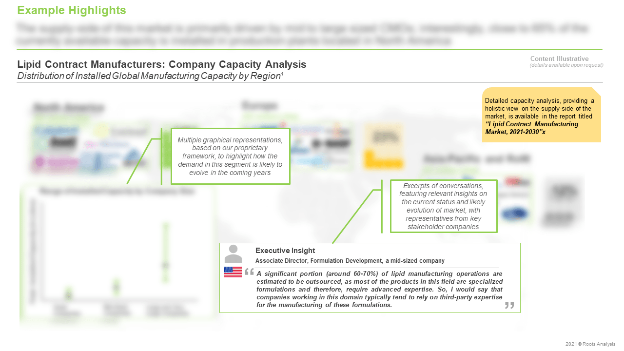 Lipid-Contract-Manufacturing-Market-Company-Capacity-Analysis