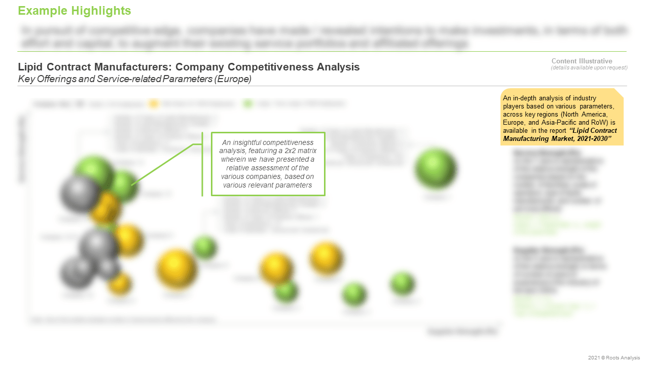 Lipid-Contract-Manufacturing-Market-Company-Competitiveness-Analysis