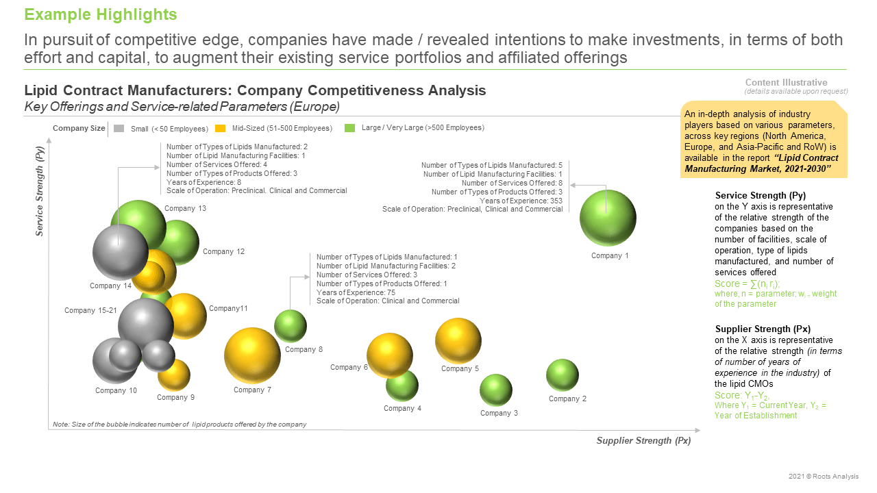 Lipid-Contract-Manufacturing-Market-Competitiveness-Analysis