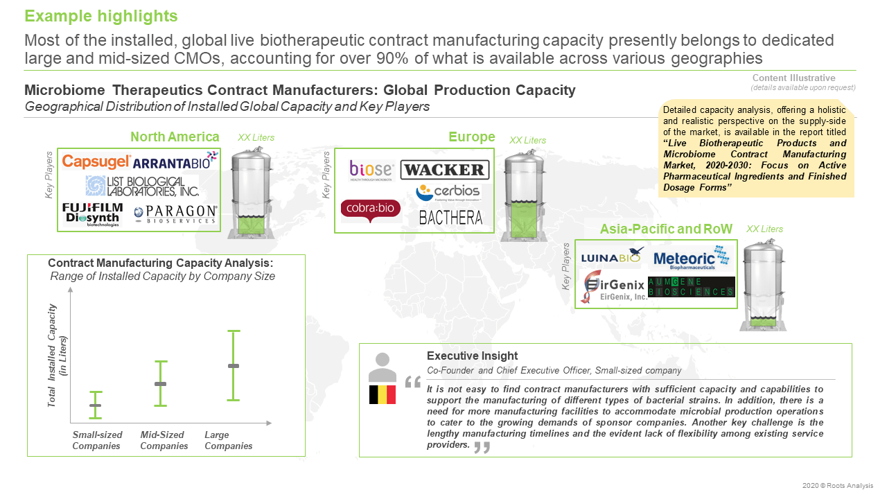Live-Biotherapeutic-Products-and-Microbiome-Contract-Manufacturing-Market-Global-Production-Capacity