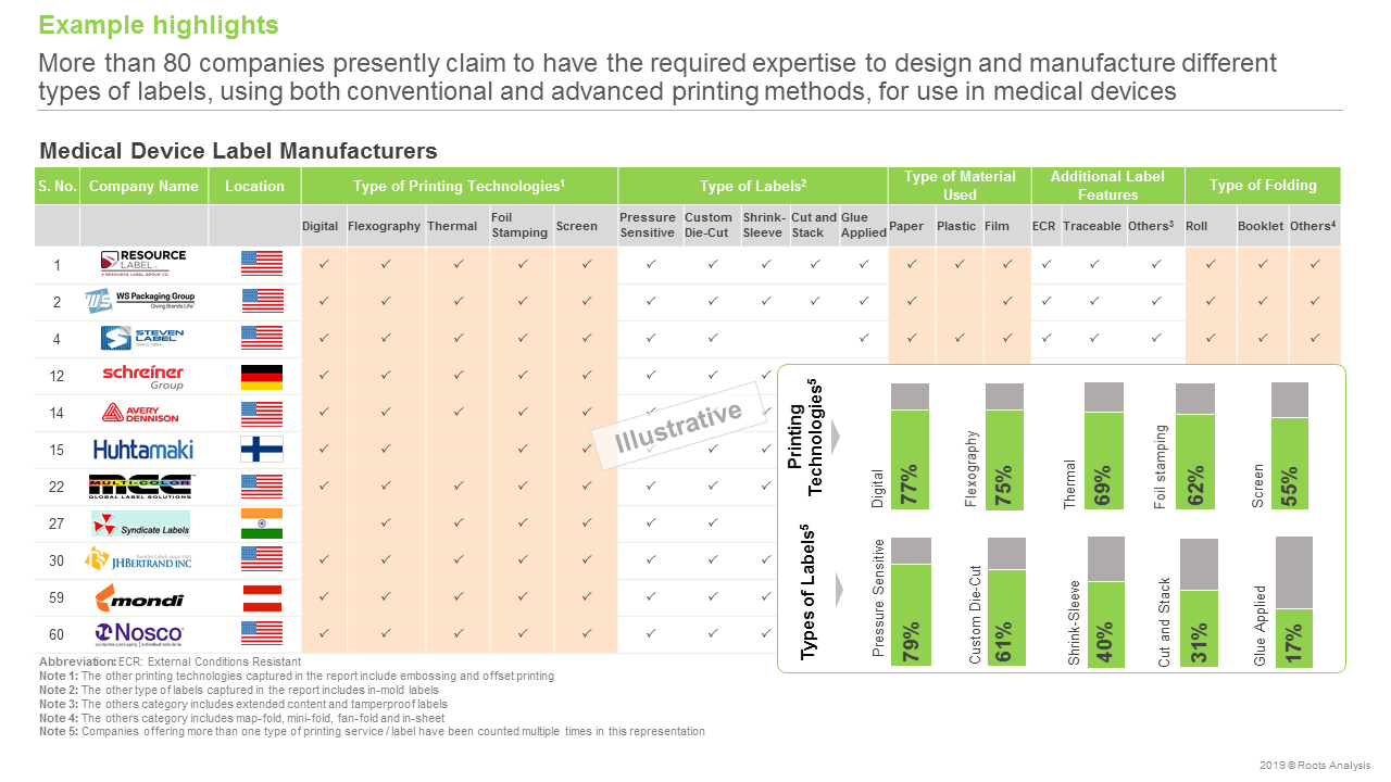 Medical Device Labels Manufacturing Market Industry Analysis