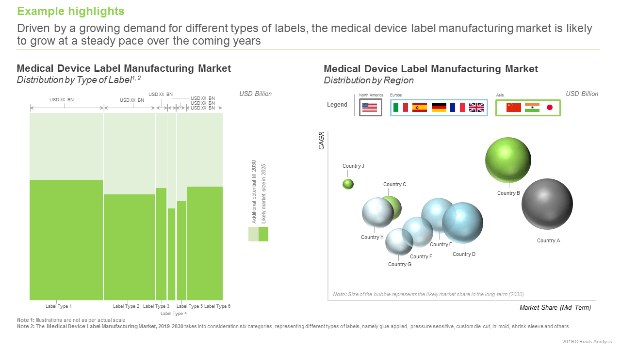 Medical Device Labels -Distribution by type of label & Distribution by region
