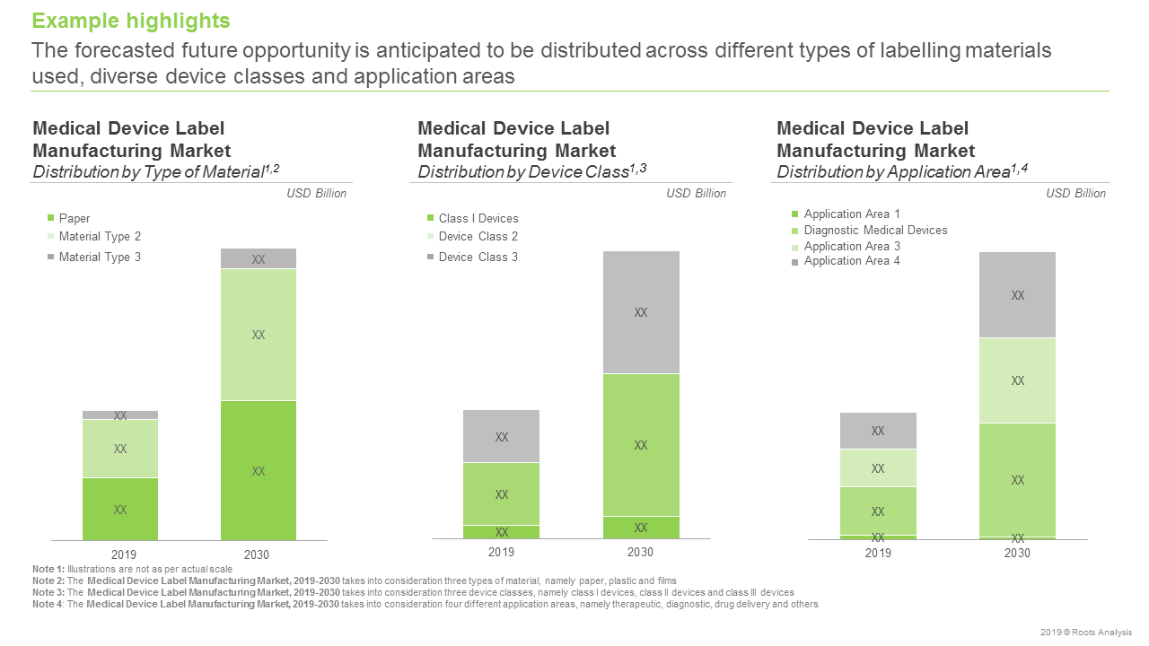 Medical Device Labels -Forecast Analysis