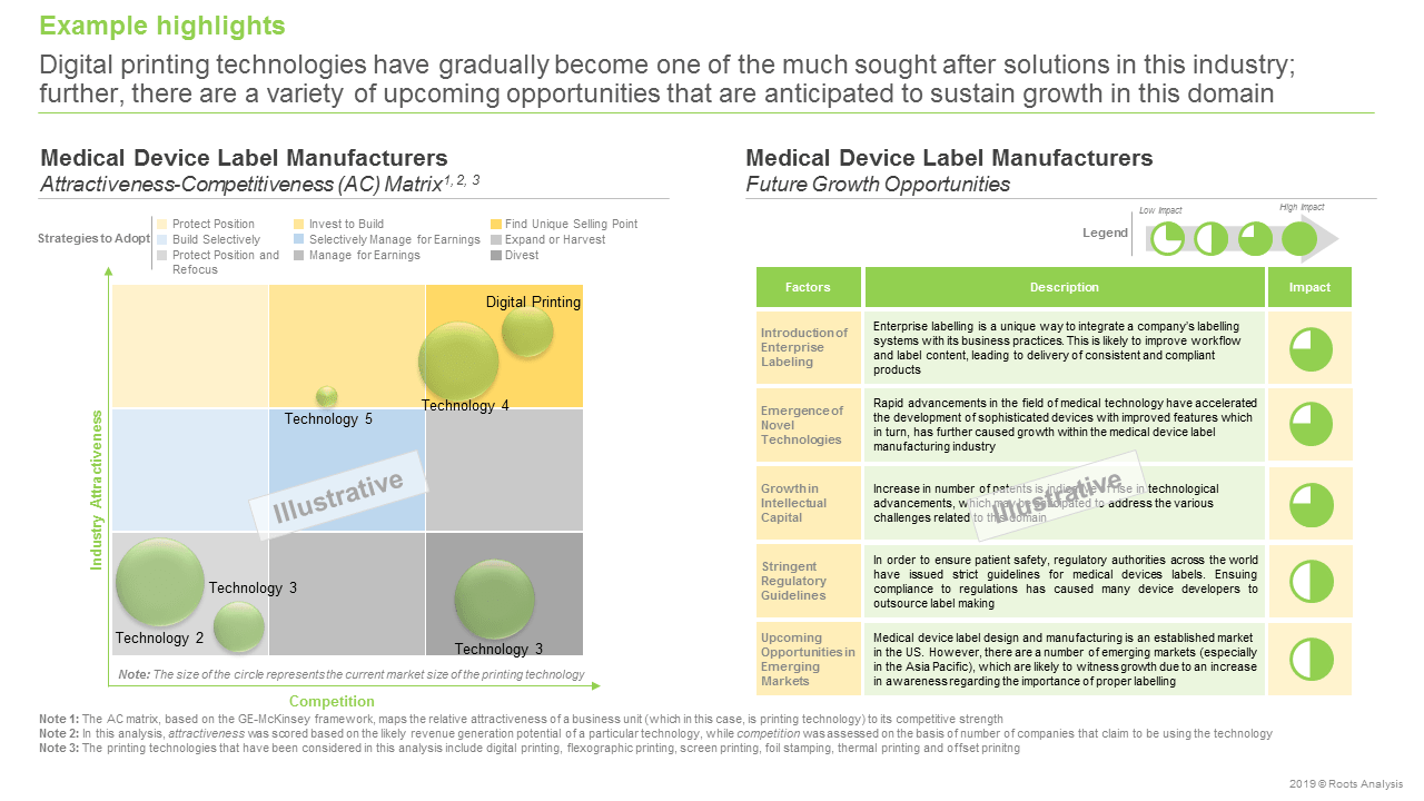 Medical Device Labels -Future Growth opportunities